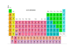 元素周期表.pdf