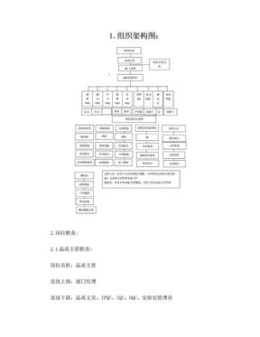 品质部组织架构图及各岗位职责.doc