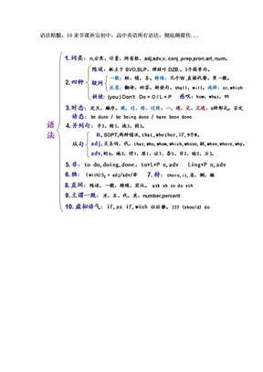 英语语法学习.doc