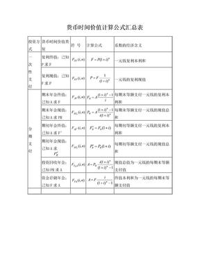 货币时间价值计算公式汇总表.doc