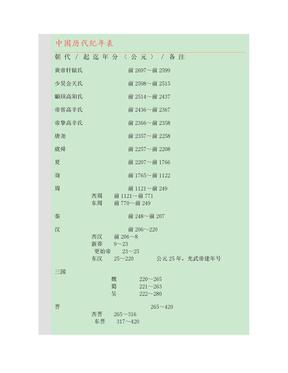 中国历代纪年表.docx