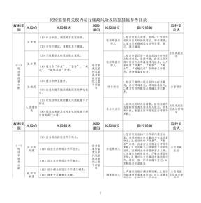 纪检监察机关权力运行廉政风险防控措施(参考目录).xls