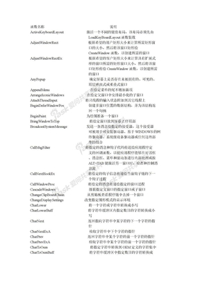 user32.dll_函数说明.doc