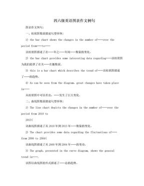 四六级英语图表作文例句.doc