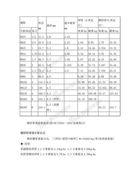镀锌钢管理论重量表.doc
