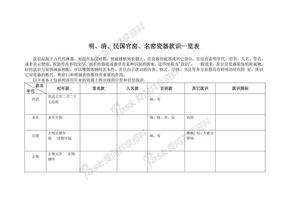 明、清、民国官窑、名窑瓷器款识一览表.pdf
