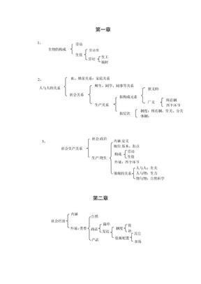 政治经济学逻辑图(徐之明).doc