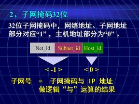 c06 1网络互联[dhcp].ppt