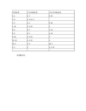 血型配对表.doc
