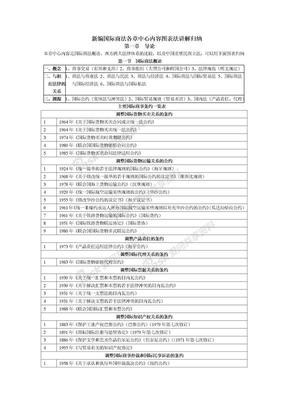 国际商法知识结构图.doc