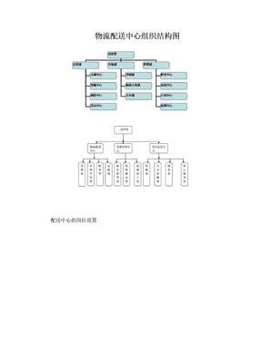 物流配送中心组织结构图.doc