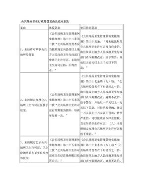 公共场所卫生行政处罚案由及适应条款表.doc