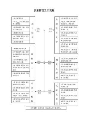 质量管理工作流程.doc