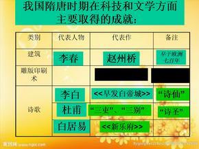 七年级下册历史第8课.ppt.ppt