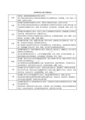 中国英语语言能力等级总表.docx