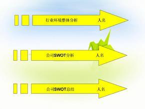 公司swot分析(上汽案例).ppt