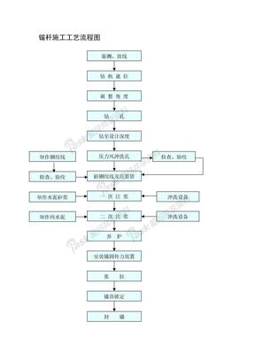 道路施工工艺大全锚杆施工工艺流程图.doc