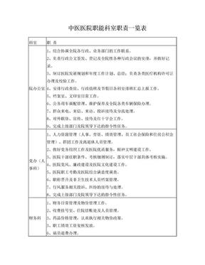中医医院职能科室职责一览表.doc