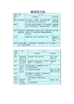 中药学总结.doc