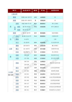 中国历史朝代表【适合打印】.pdf