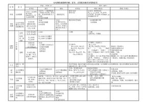 心电图图表和总结.doc