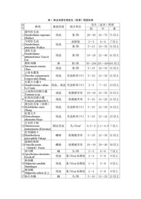 林业有害生物发生(危害)程度标准.doc