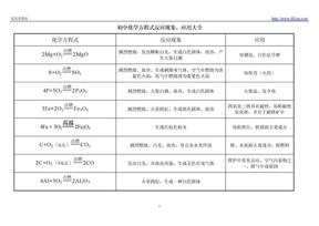 初中化学方程式反应现象、应用大全.doc