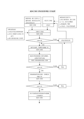 质量控制流程-通风空调工程质量控制流程.doc