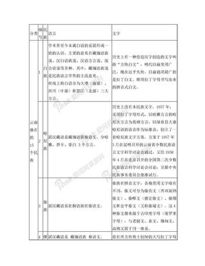 云南省25个人口超5000的少数民族语言文字状况简介.doc