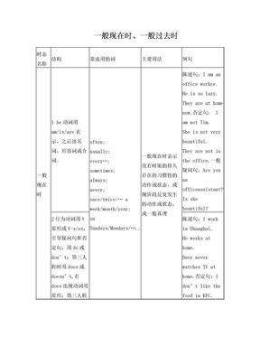 英语十六种时态表格总结.doc