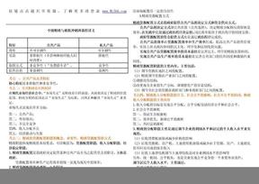2010中级经济师-财政税收(背诵版讲义).doc