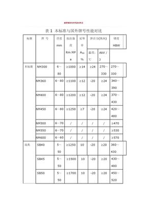 耐磨钢国内外性能对照表.doc