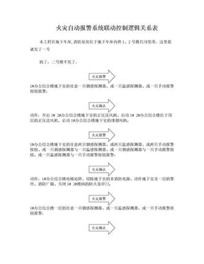 消防火灾报警系统联动逻辑关系表.doc
