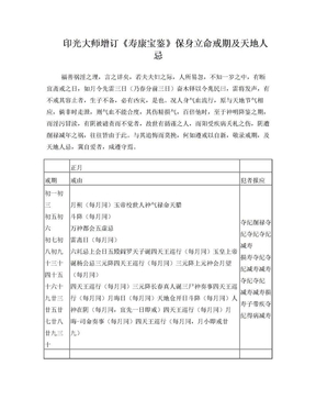 印光大师增订《寿康宝鉴 》保身立命戒期及天地人忌【居士修行必备】.doc