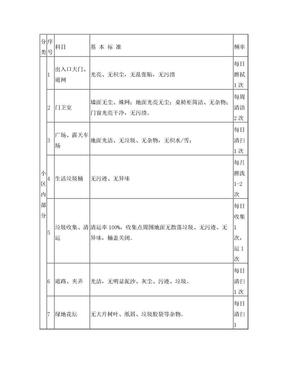 外围保洁标准.doc