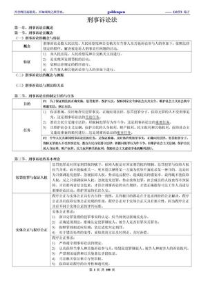 强烈推荐:08年考468分考生的笔记——刑事诉讼法.doc