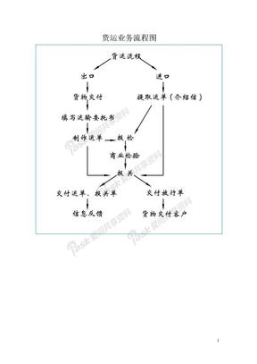 货运业务流程图.doc