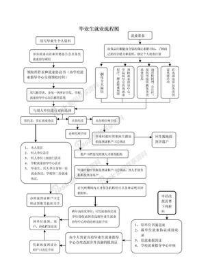 毕业生就业流程图.doc