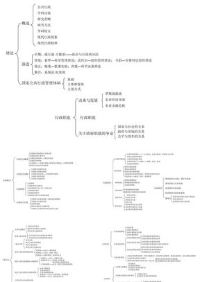张国庆《公共行政学》(第三版)框架图.ppt