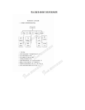 售后服务部部门组织架构图.doc