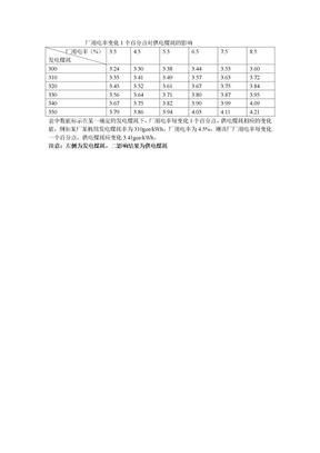 厂用电率的变化对供电煤耗的影响.doc