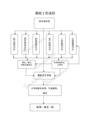 会计岗位职责细化稽核主管稽核主管岗位业务流程.doc
