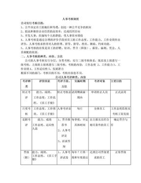 人力资源考核制度.doc