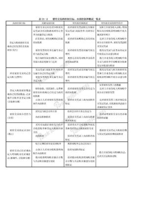 几个业务循环中的.控制测试和实质性测试一览表.doc
