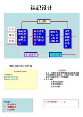 管理学—8 组织结构设计.ppt