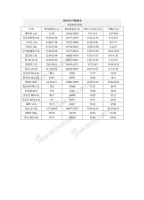 国内外车型价格表.doc