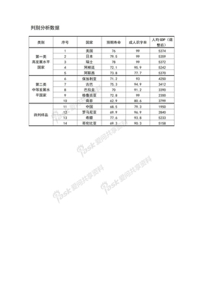 04-判别分析数据.doc