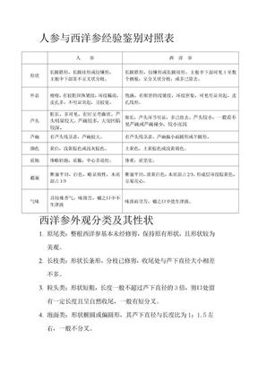 人参与西洋参_经验鉴别.doc