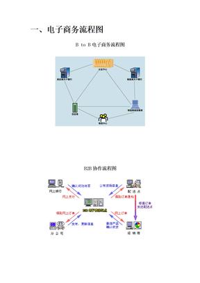 电子商务流程图.doc