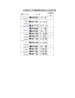 公路货运车辆超限超载认定标准图.doc